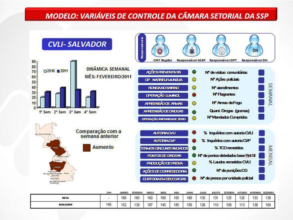 MODELO: VARIÁVEIS DE CONTROLE DA CÂMARA SETORIAL DA SSP