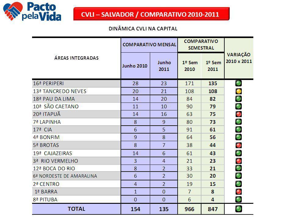CVLI – SALVADOR / COMPARATIVO 2010-2011