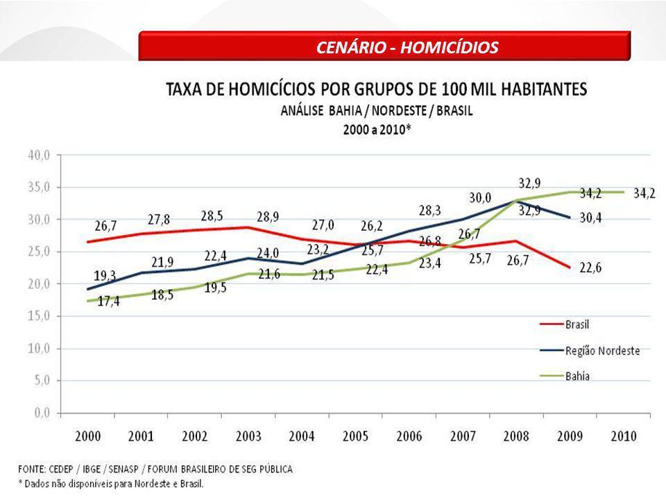 1.1 DIAGNÓSTICO - CENÁRIO Fonte: Cedep/SIAP Cerca de 80% dos Crimes Violentos Letais Intencionais (CVLI) registrados no Estado da Bahia no ano de 2010 ocorreram em 20 Municípios.