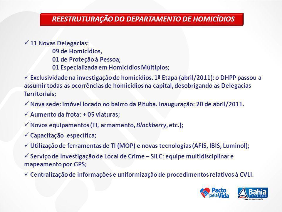 REESTRUTURAÇÃO DO DEPARTAMENTO DE HOMICÍDIOS 11 Novas Delegacias: 09 de Homicídios, 01 de Proteção à Pessoa, 01 Especializada em Homicídios Múltiplos;