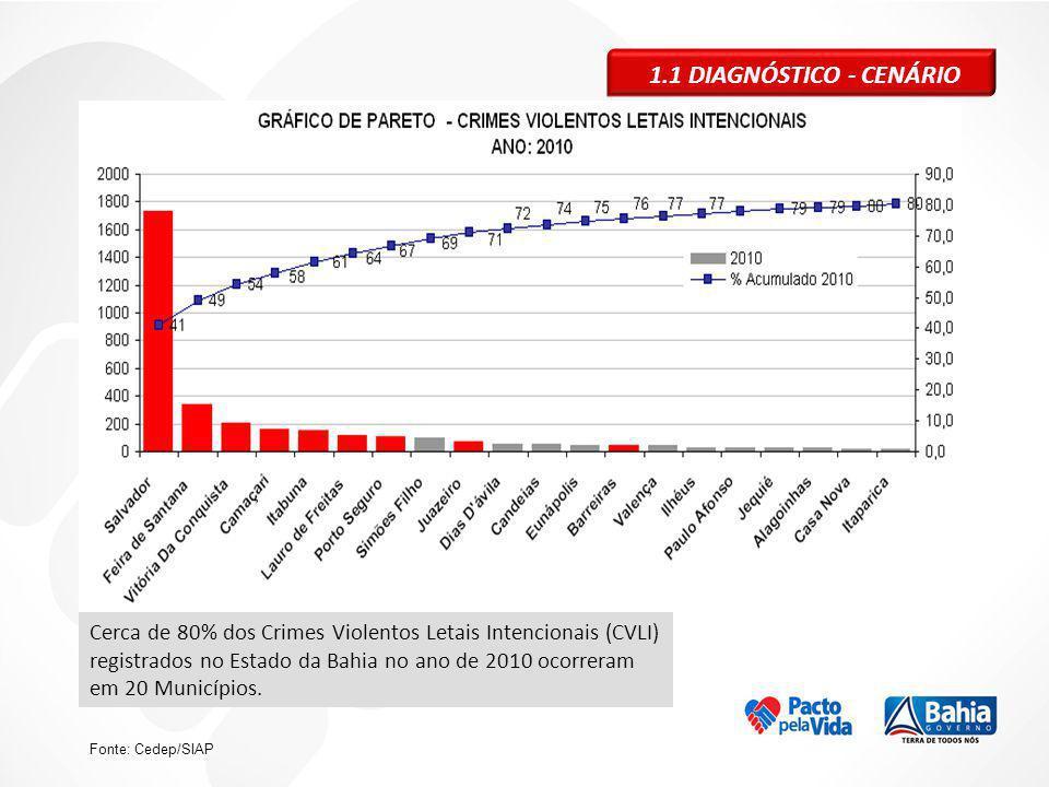 1.1 DIAGNÓSTICO - CENÁRIO Fonte: Cedep/SIAP Cerca de 80% dos Crimes Violentos Letais Intencionais (CVLI) registrados no Estado da Bahia no ano de 2010