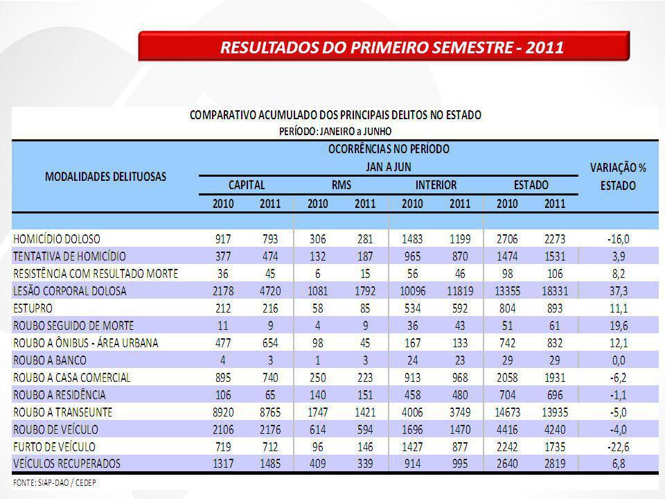 RESULTADOS DO PRIMEIRO SEMESTRE - 2011