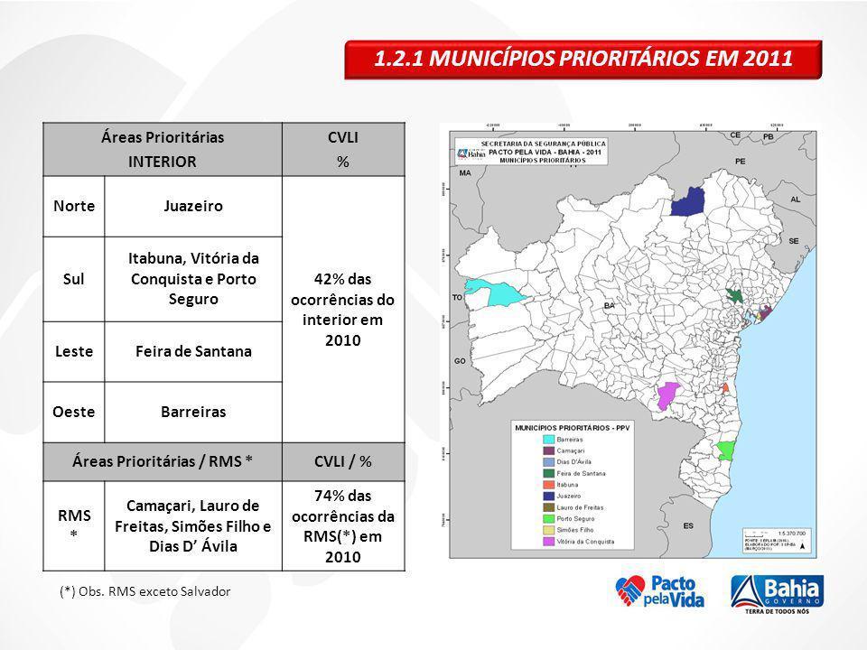 1.2.1 MUNICÍPIOS PRIORITÁRIOS EM 2011 Áreas Prioritárias INTERIOR CVLI % NorteJuazeiro 42% das ocorrências do interior em 2010 Sul Itabuna, Vitória da