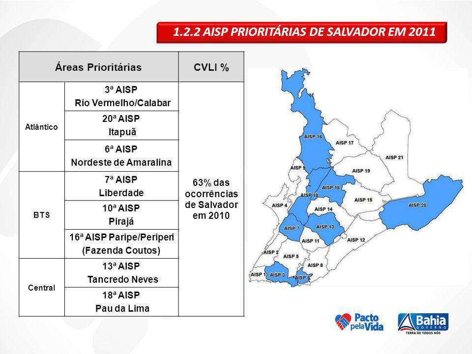 1.2.2 AISP PRIORITÁRIAS DE SALVADOR EM 2011 Áreas PrioritáriasCVLI % Atlântico 3ª AISP Rio Vermelho/Calabar 63% das ocorrências de Salvador em 2010 20