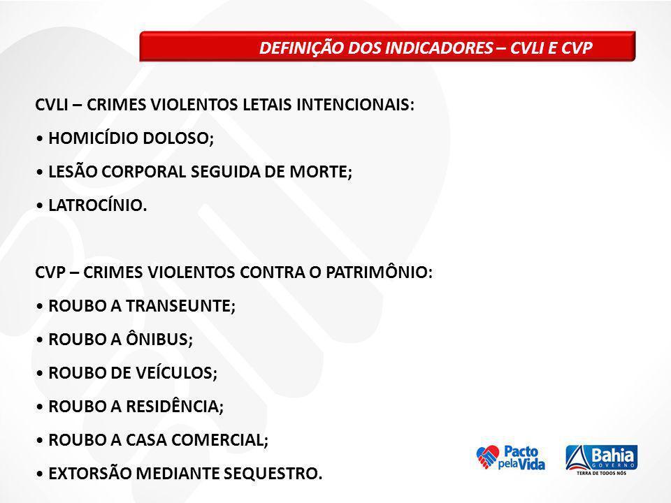 DEFINIÇÃO DOS INDICADORES – CVLI E CVP CVLI – CRIMES VIOLENTOS LETAIS INTENCIONAIS: HOMICÍDIO DOLOSO; LESÃO CORPORAL SEGUIDA DE MORTE; LATROCÍNIO. CVP