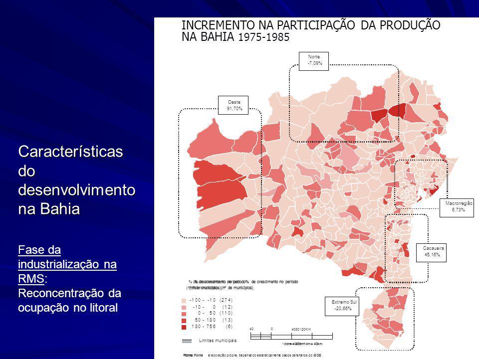 Características do desenvolvimento na Bahia INCREMENTO NA PARTICIPAÇÃO DA PRODUÇÃO NA BAHIA 1975-1985 Macrorregião 6,73% Cacaueira 45,16% Extremo Sul
