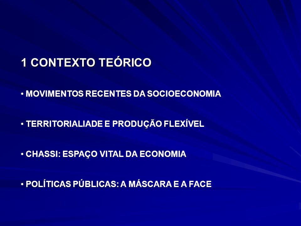 MOVIMENTOS RECENTES DA SOCIOECONOMIA TERRITORIALIADE E PRODUÇÃO FLEXÍVEL CHASSI: ESPAÇO VITAL DA ECONOMIA POLÍTICAS PÚBLICAS: A MÁSCARA E A FACE 1 CON