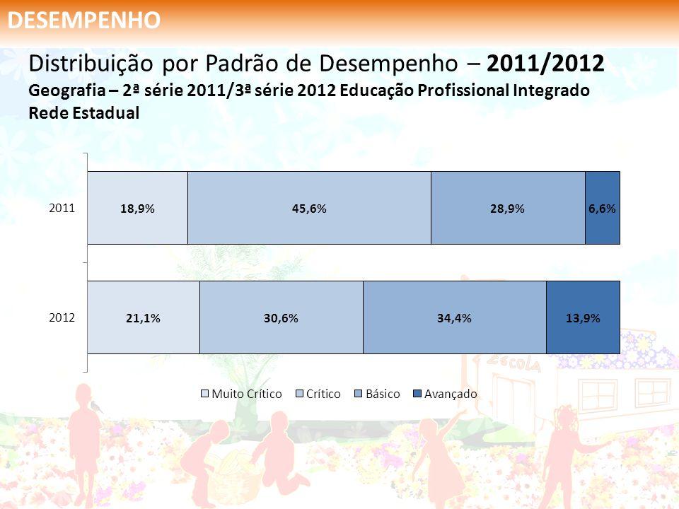 DESEMPENHO Distribuição por Padrão de Desempenho – 2011/2012 Geografia – 2ª série 2011/3ª série 2012 Educação Profissional Integrado Rede Estadual