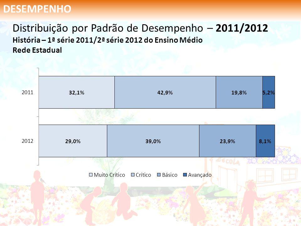 DESEMPENHO Distribuição por Padrão de Desempenho – 2011/2012 História – 1ª série 2011/2ª série 2012 do Ensino Médio Rede Estadual