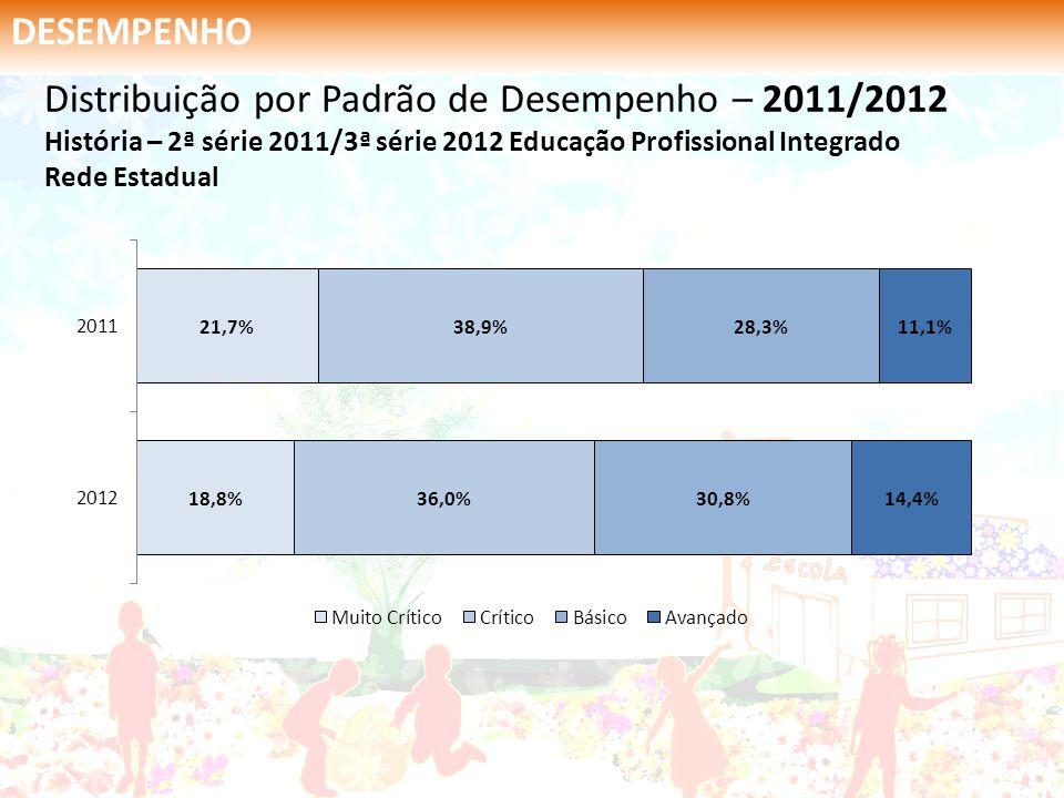 DESEMPENHO Distribuição por Padrão de Desempenho – 2011/2012 História – 2ª série 2011/3ª série 2012 Educação Profissional Integrado Rede Estadual