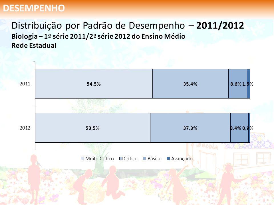 DESEMPENHO Distribuição por Padrão de Desempenho – 2011/2012 Biologia – 1ª série 2011/2ª série 2012 do Ensino Médio Rede Estadual