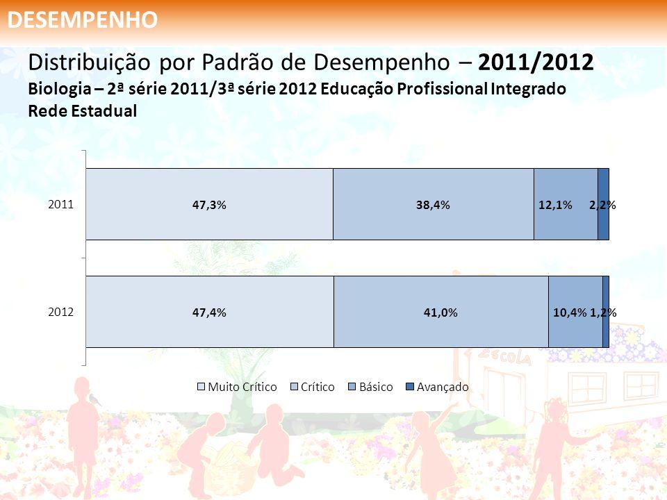 DESEMPENHO Distribuição por Padrão de Desempenho – 2011/2012 Biologia – 2ª série 2011/3ª série 2012 Educação Profissional Integrado Rede Estadual