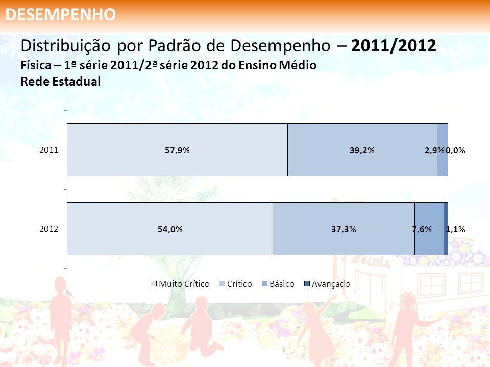 DESEMPENHO Distribuição por Padrão de Desempenho – 2011/2012 Física – 1ª série 2011/2ª série 2012 do Ensino Médio Rede Estadual