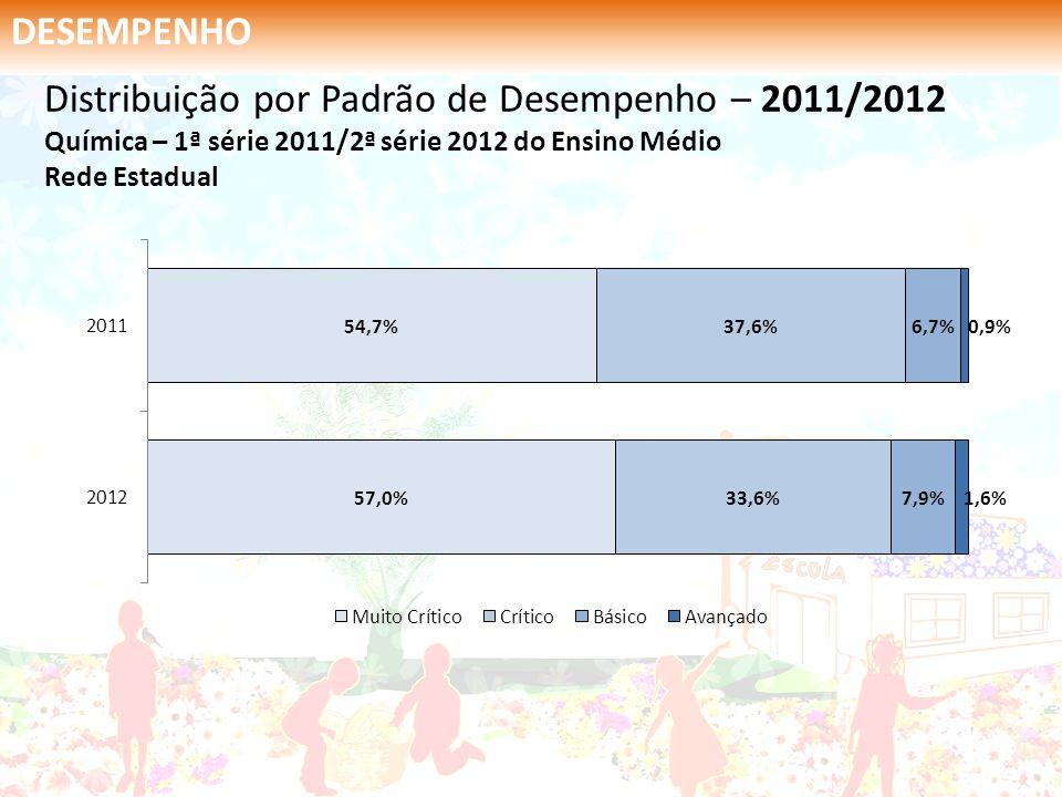 DESEMPENHO Distribuição por Padrão de Desempenho – 2011/2012 Química – 1ª série 2011/2ª série 2012 do Ensino Médio Rede Estadual