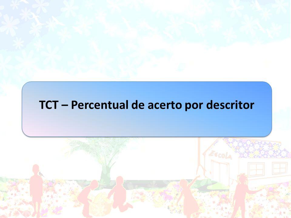 TCT – Percentual de acerto por descritor