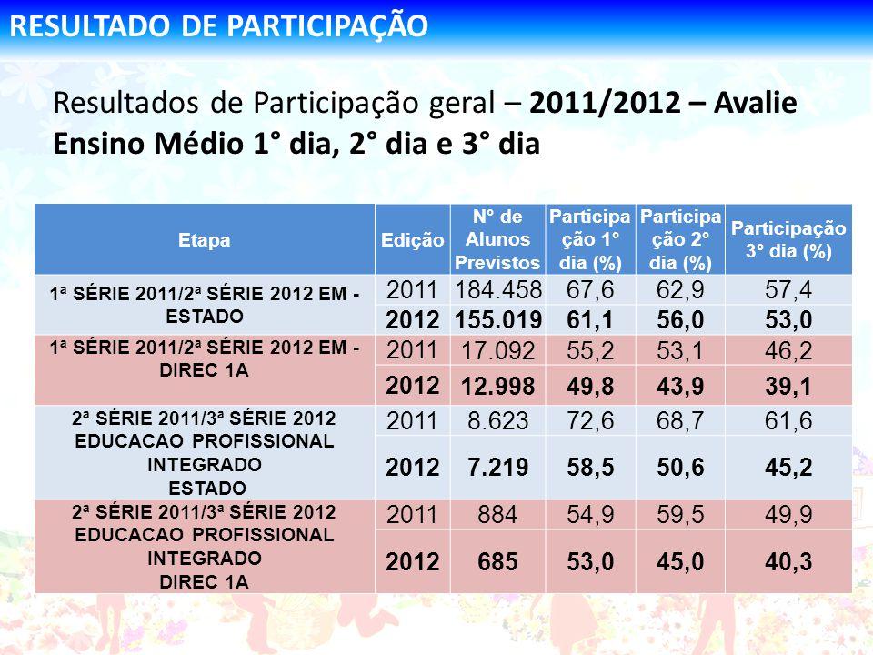 RESULTADO DE PARTICIPAÇÃO Resultados de Participação geral – 2011/2012 – Avalie Ensino Médio 1° dia, 2° dia e 3° dia EtapaEdição N° de Alunos Previsto