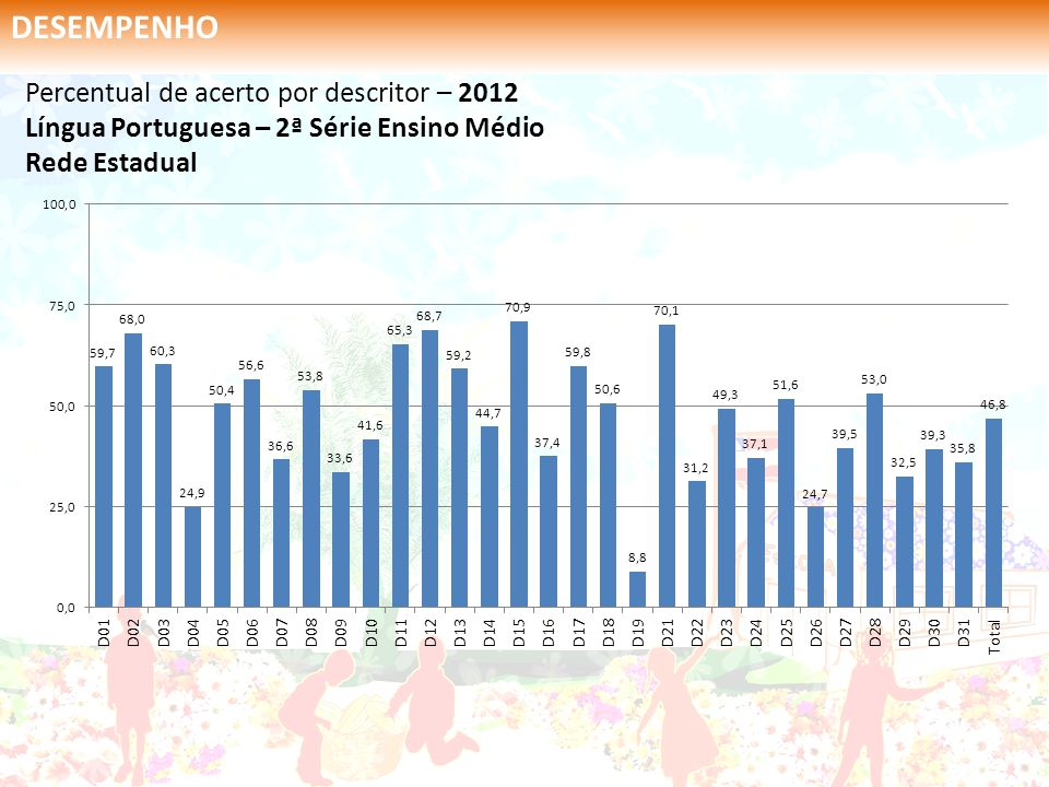 DESEMPENHO Percentual de acerto por descritor – 2012 Língua Portuguesa – 2ª Série Ensino Médio Rede Estadual