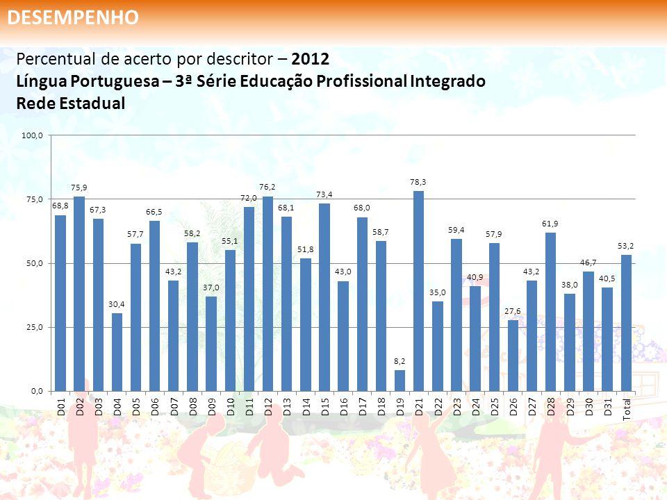 DESEMPENHO Percentual de acerto por descritor – 2012 Língua Portuguesa – 3ª Série Educação Profissional Integrado Rede Estadual