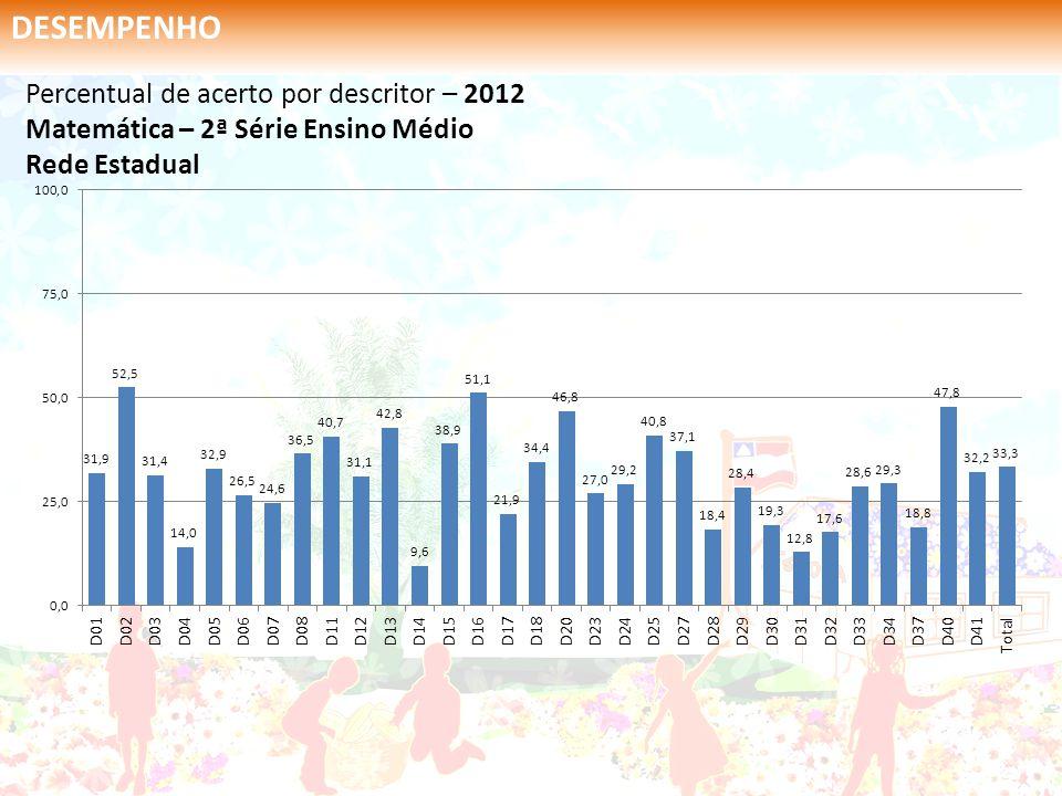 Percentual de acerto por descritor – 2012 Matemática – 2ª Série Ensino Médio Rede Estadual DESEMPENHO
