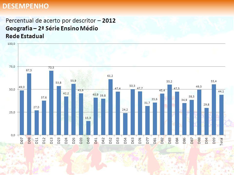 Percentual de acerto por descritor – 2012 Geografia – 2ª Série Ensino Médio Rede Estadual DESEMPENHO