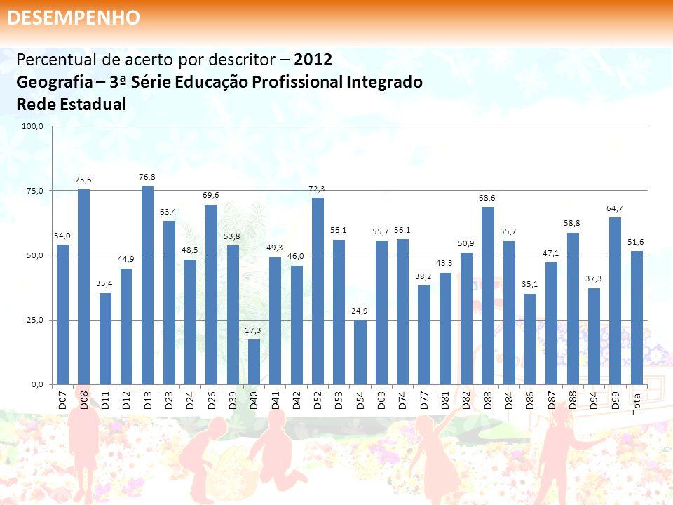 Percentual de acerto por descritor – 2012 Geografia – 3ª Série Educação Profissional Integrado Rede Estadual DESEMPENHO