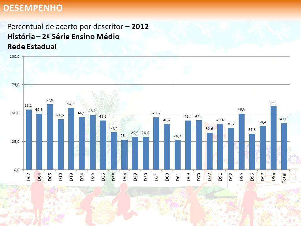 Percentual de acerto por descritor – 2012 História – 2ª Série Ensino Médio Rede Estadual DESEMPENHO