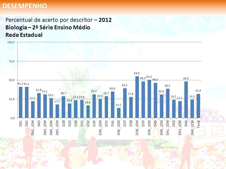 Percentual de acerto por descritor – 2012 Biologia – 2ª Série Ensino Médio Rede Estadual DESEMPENHO