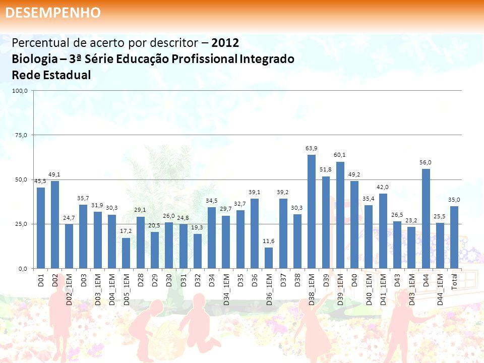 Percentual de acerto por descritor – 2012 Biologia – 3ª Série Educação Profissional Integrado Rede Estadual DESEMPENHO