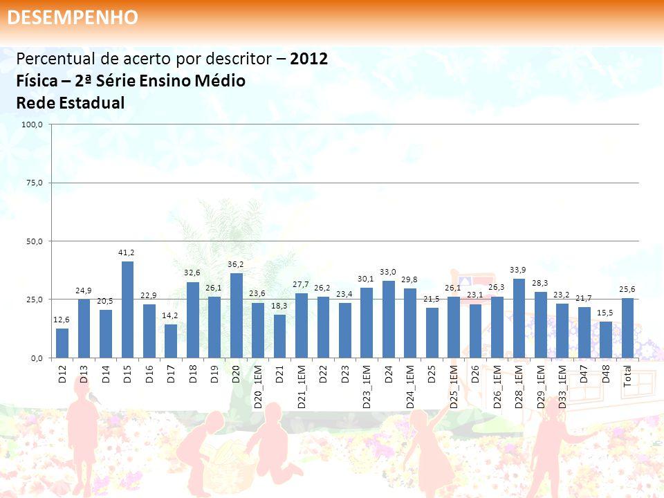Percentual de acerto por descritor – 2012 Física – 2ª Série Ensino Médio Rede Estadual DESEMPENHO