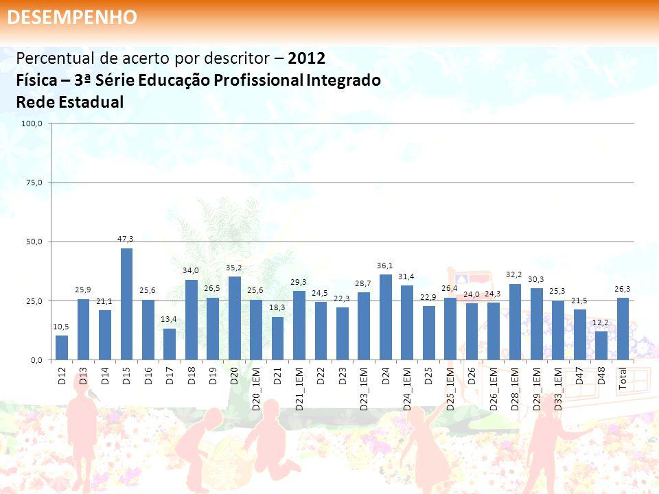 Percentual de acerto por descritor – 2012 Física – 3ª Série Educação Profissional Integrado Rede Estadual DESEMPENHO