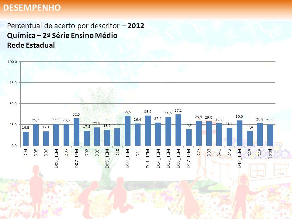 Percentual de acerto por descritor – 2012 Química – 2ª Série Ensino Médio Rede Estadual DESEMPENHO