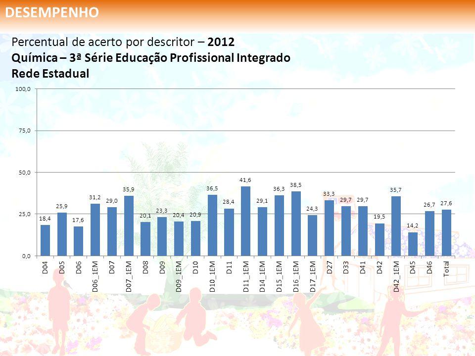 Percentual de acerto por descritor – 2012 Química – 3ª Série Educação Profissional Integrado Rede Estadual DESEMPENHO