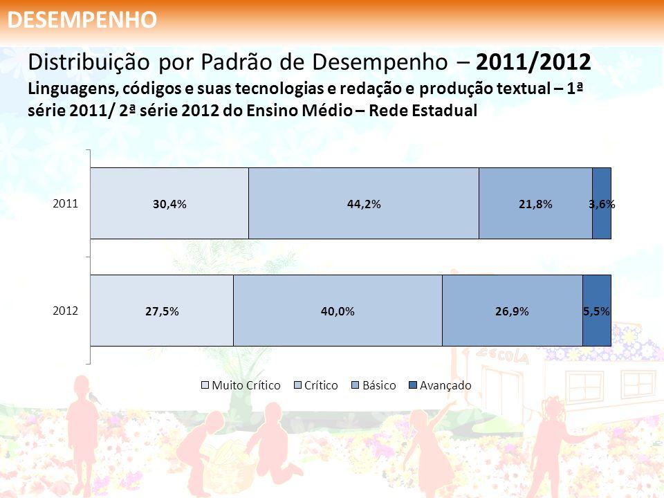 DESEMPENHO Distribuição por Padrão de Desempenho – 2011/2012 Linguagens, códigos e suas tecnologias e redação e produção textual – 2ª série 2011/ 3ª série 2012 Educação Profissional Integrado – Rede Estadual