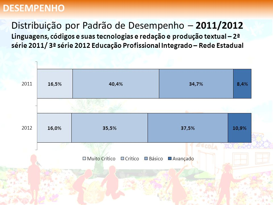 DESEMPENHO Distribuição por Padrão de Desempenho – 2011/2012 Linguagens, códigos e suas tecnologias e redação e produção textual – 2ª série 2011/ 3ª s