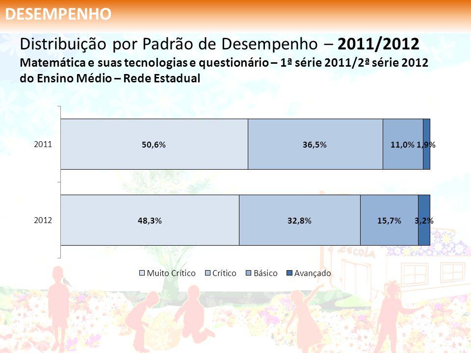 DESEMPENHO Distribuição por Padrão de Desempenho – 2011/2012 Matemática e suas tecnologias e questionário – 2ª série 2011/3ª série 2012 Educação Profissional Integrado – Rede Estadual