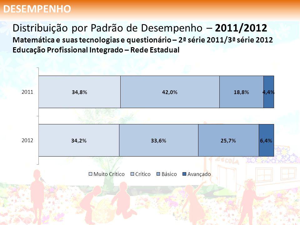 DESEMPENHO Distribuição por Padrão de Desempenho – 2011/2012 Matemática e suas tecnologias e questionário – 2ª série 2011/3ª série 2012 Educação Profi