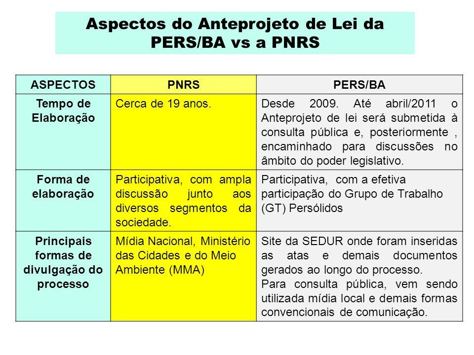 Aspectos do Anteprojeto de Lei da PERS/BA vs a PNRS ASPECTOSPNRSPERS/BA Tempo de Elaboração Cerca de 19 anos.Desde 2009. Até abril/2011 o Anteprojeto