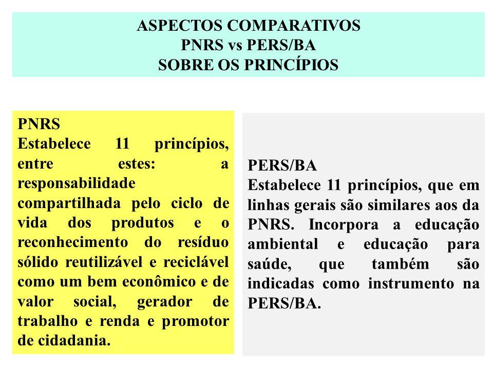 ASPECTOS COMPARATIVOS PNRS vs PERS/BA SOBRE OS PRINCÍPIOS PNRS Estabelece 11 princípios, entre estes: a responsabilidade compartilhada pelo ciclo de v