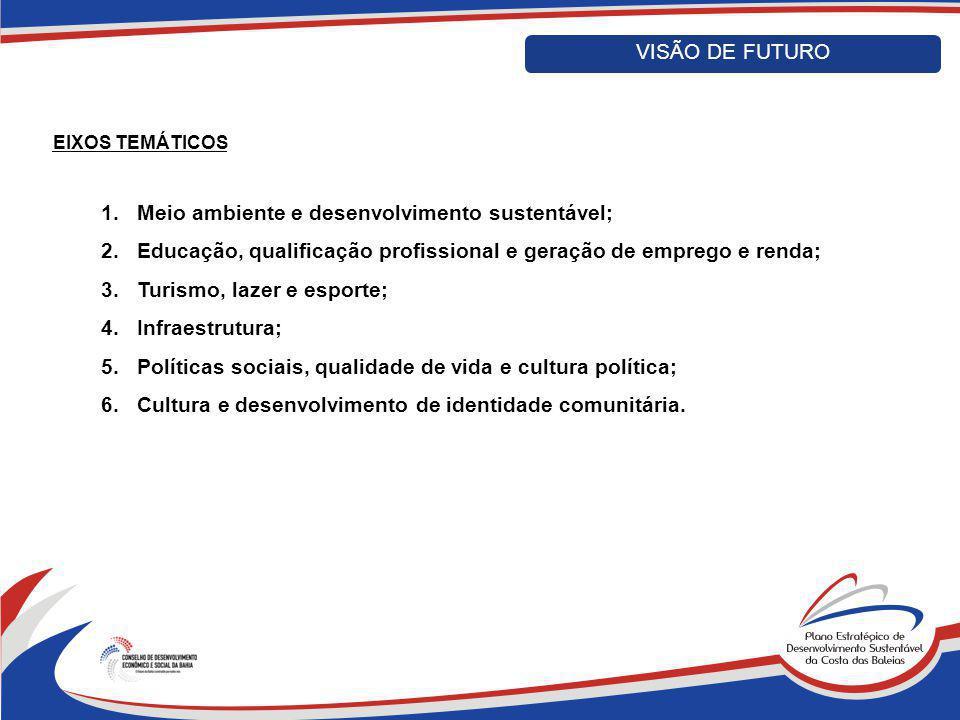 EIXOS TEMÁTICOS 1.Meio ambiente e desenvolvimento sustentável; 2.Educação, qualificação profissional e geração de emprego e renda; 3.Turismo, lazer e