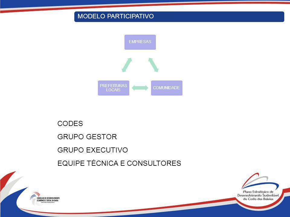 . MODELO PARTICIPATIVO EMPRESASCOMUNIDADE PREFEITURAS LOCAIS CODES GRUPO GESTOR GRUPO EXECUTIVO EQUIPE TÉCNICA E CONSULTORES