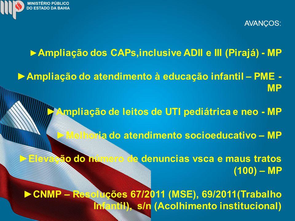 AVANÇOS: Ampliação dos CAPs,inclusive ADII e III (Pirajá) - MP Ampliação do atendimento à educação infantil – PME - MP Ampliação de leitos de UTI pediátrica e neo - MP Melhoria do atendimento socioeducativo – MP Elevação do número de denuncias vsca e maus tratos (100) – MP CNMP – Resoluções 67/2011 (MSE), 69/2011(Trabalho Infantil), s/n (Acolhimento institucional)