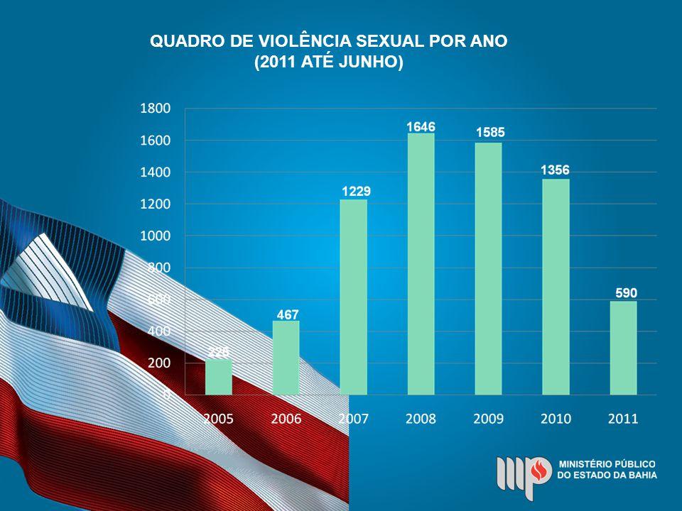 QUADRO DE VIOLÊNCIA SEXUAL POR ANO (2011 ATÉ JUNHO)