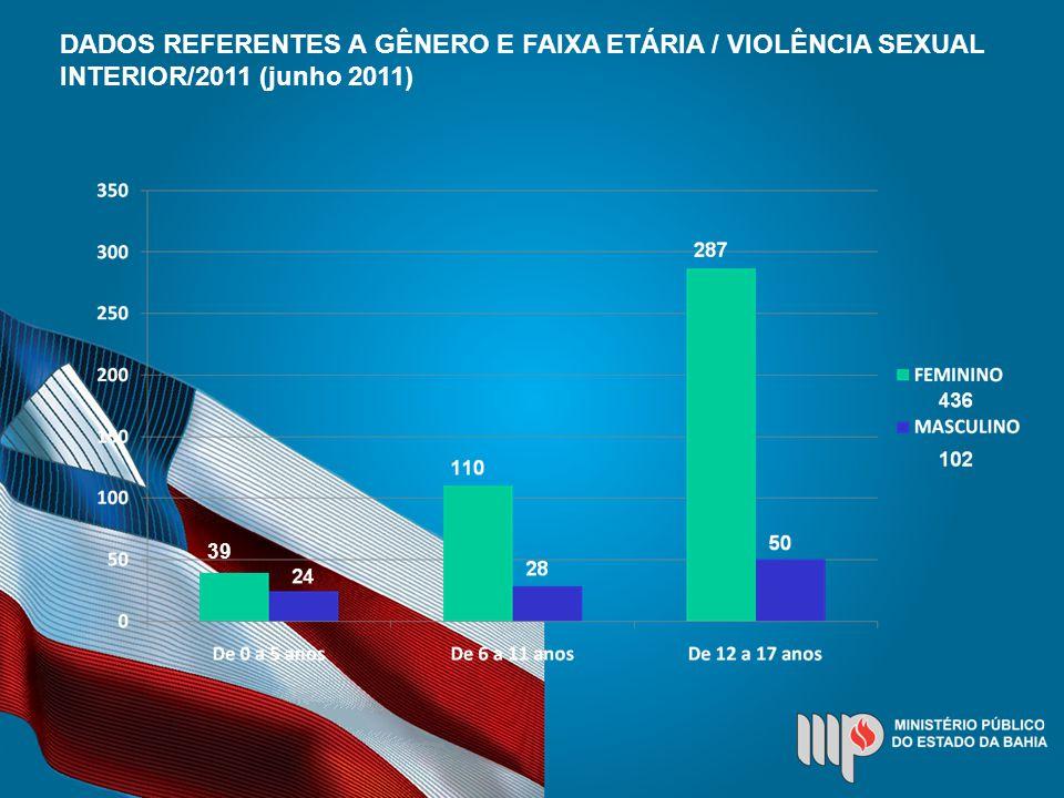 DADOS REFERENTES A GÊNERO E FAIXA ETÁRIA / VIOLÊNCIA SEXUAL INTERIOR/2011 (junho 2011) 39