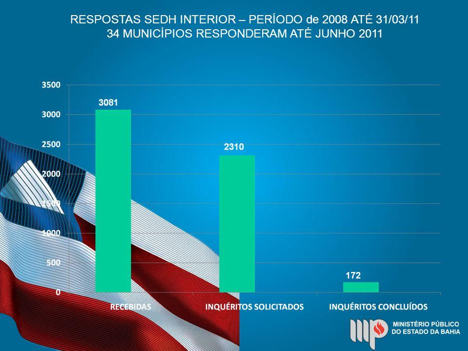 RESPOSTAS SEDH INTERIOR – PERÍODO de 2008 ATÉ 31/03/11 34 MUNICÍPIOS RESPONDERAM ATÉ JUNHO 2011
