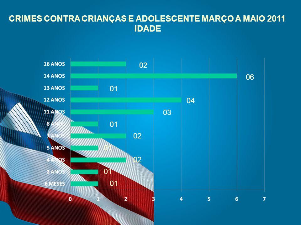 CRIMES CONTRA CRIANÇAS E ADOLESCENTE MARÇO A MAIO 2011 IDADE 02 06 01 04 03 01 02 01 02 01
