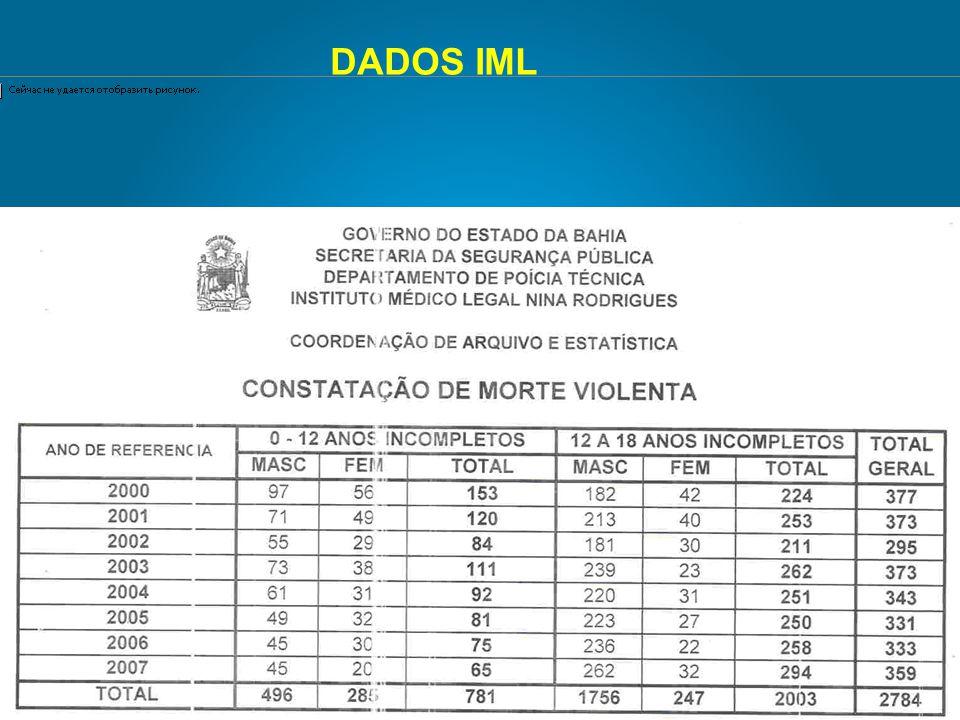DADOS IML