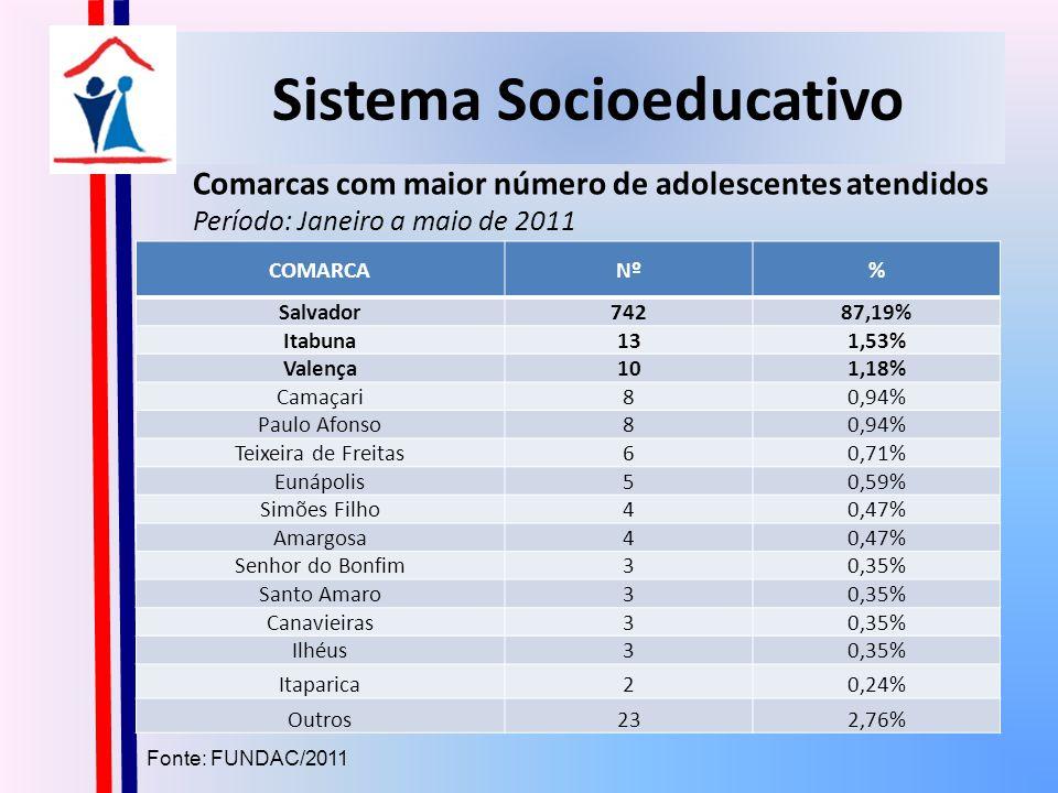 Sistema Socioeducativo COMARCANº% Salvador74287,19% Itabuna131,53% Valença101,18% Camaçari80,94% Paulo Afonso80,94% Teixeira de Freitas60,71% Eunápolis50,59% Simões Filho40,47% Amargosa40,47% Senhor do Bonfim30,35% Santo Amaro30,35% Canavieiras30,35% Ilhéus30,35% Itaparica20,24% Outros232,76% Comarcas com maior número de adolescentes atendidos Período: Janeiro a maio de 2011 Fonte: FUNDAC/2011