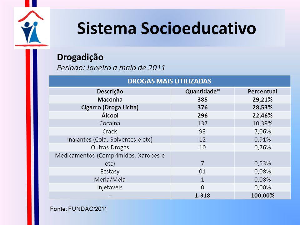 Sistema Socioeducativo Drogadição Período: Janeiro a maio de 2011 Fonte: FUNDAC/2011 DROGAS MAIS UTILIZADAS DescriçãoQuantidade*Percentual Maconha38529,21% Cigarro (Droga Lícita)37628,53% Álcool29622,46% Cocaína13710,39% Crack937,06% Inalantes (Cola, Solventes e etc)120,91% Outras Drogas100,76% Medicamentos (Comprimidos, Xaropes e etc)70,53% Ecstasy010,08% Merla/Mela10,08% Injetáveis00,00% -1.318100,00%