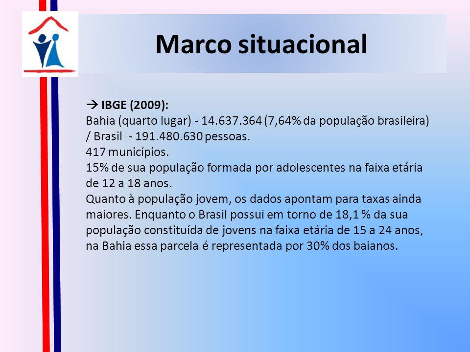 Marco situacional IBGE (2009): Bahia (quarto lugar) - 14.637.364 (7,64% da população brasileira) / Brasil - 191.480.630 pessoas.