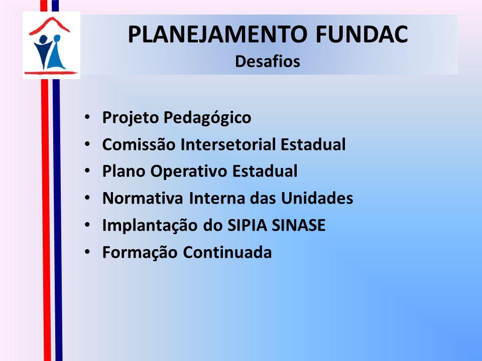 PLANEJAMENTO FUNDAC Desafios Projeto Pedagógico Comissão Intersetorial Estadual Plano Operativo Estadual Normativa Interna das Unidades Implantação do SIPIA SINASE Formação Continuada